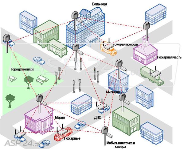 Построение MESH сети на