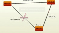 РейтингОценка: 5Голосов: 5Комментарии: 25Линк точка-многоточка-точка на MikroTik. Детальная настройка. Задача: построить сеть с топологией точка-точка. Расстояния 21 км, но прямой видимости нету, потому было решено делать ретранслятор с точки, где...