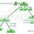 РейтингОценка: 5Голосов: 1Комментарии: 11MCS – система управления Mikrotik, разработанная для централизированного управления сетями под управлением Mikrotik Routerboard. С помощью Mikrotik control system можно упровлять всем спектром оборудования Mikrotik Routerboard, начиная...