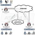 Mikrotik. Поднимаем VPN туннель