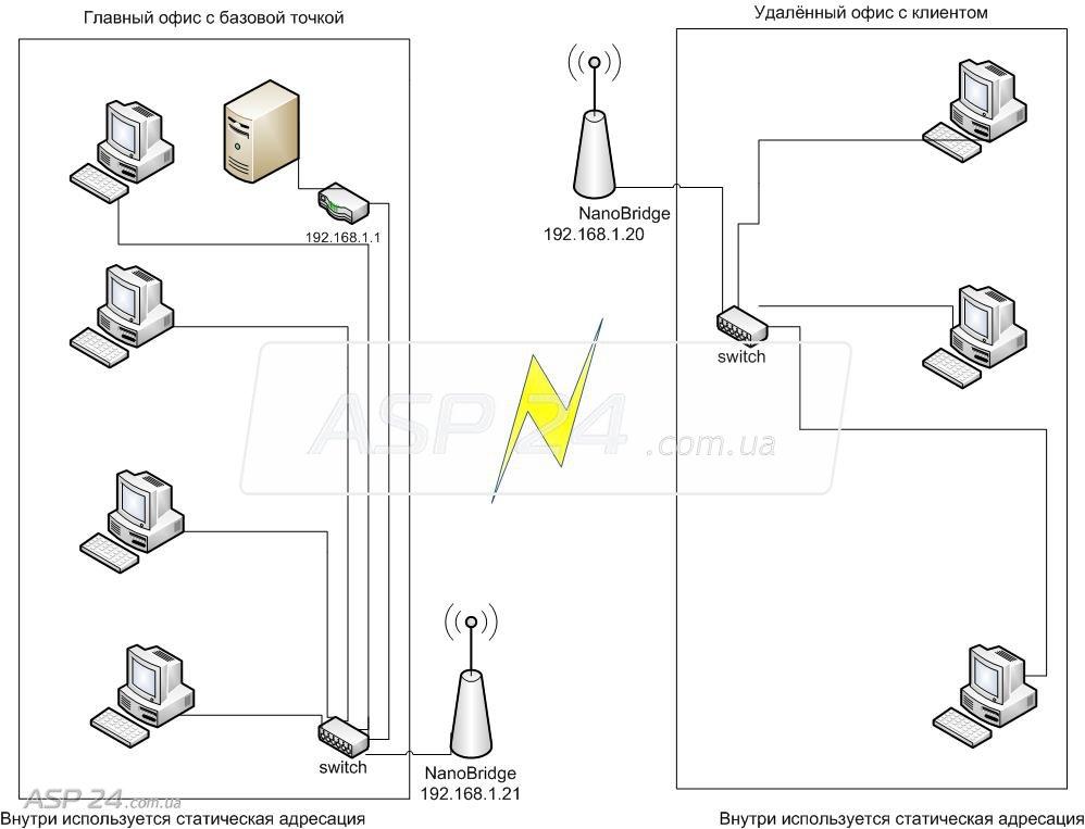 Блок-схема собранной сети