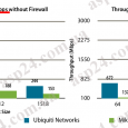 MikroTik RouterBoard RB1100AHx2 vs Ubiquiti EdgeRouter Lite. Что лучше?