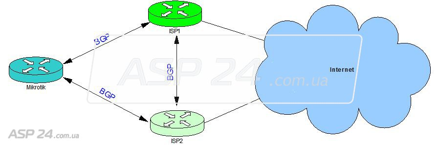 Настройка динамической маршрутизации по протоколу BGP :: Настройка