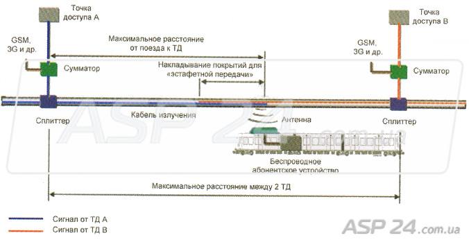 Схема организации связи на