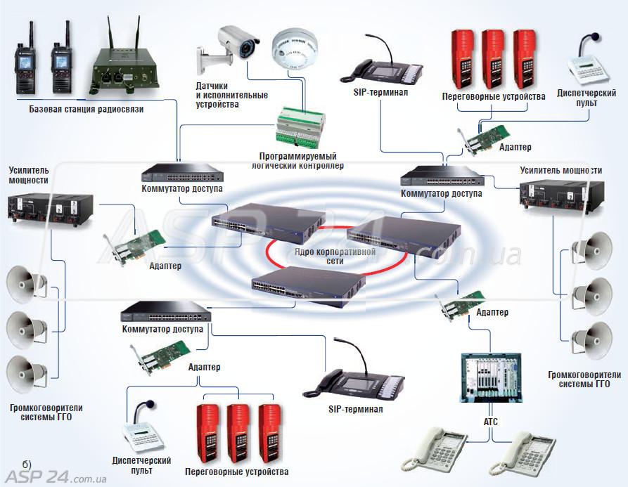 Схема построения сети ГГС и