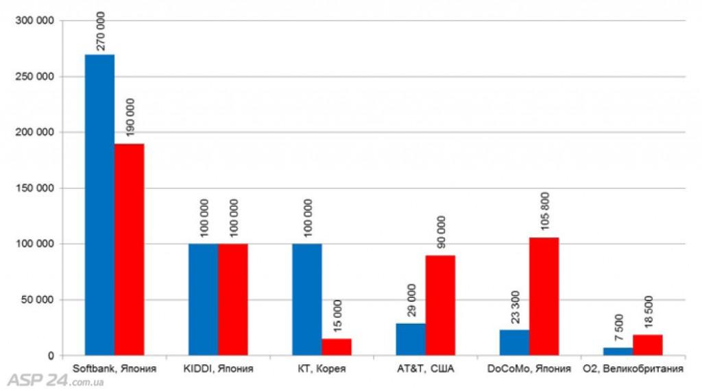 Крупнейшие Wi-Fi сети мобильных операторов по данным Heavy Reading, 2012
