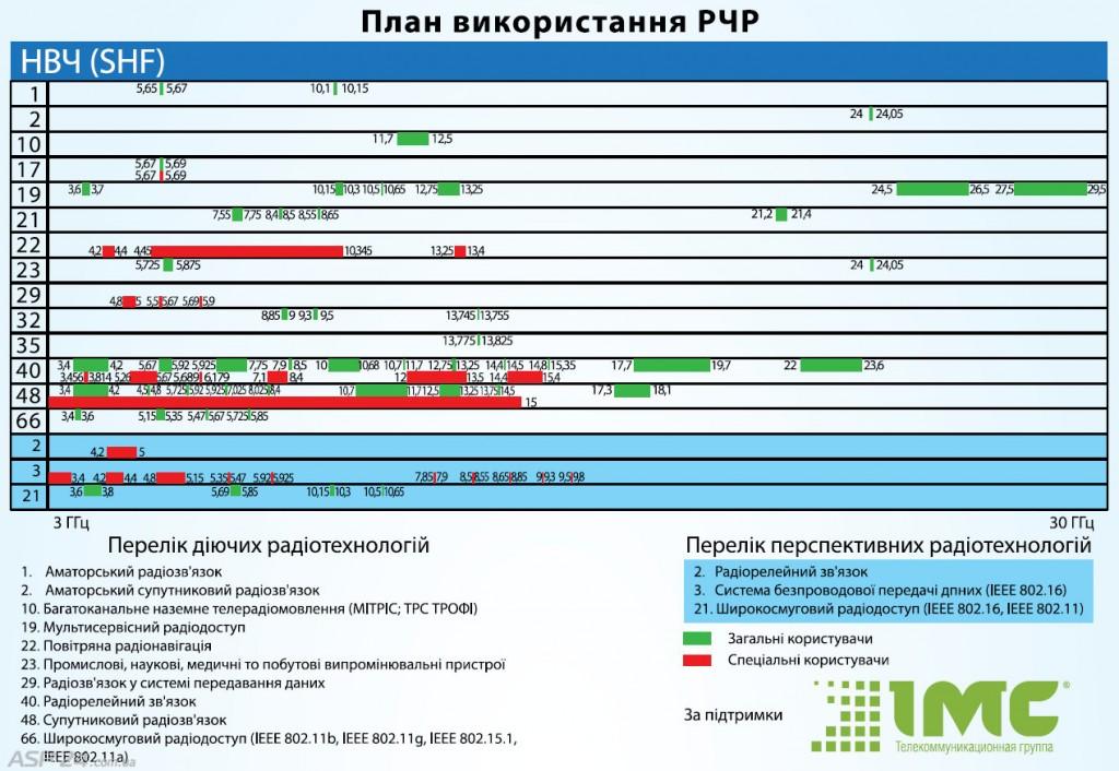 План использования РЧР