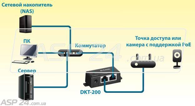 Рис.2. Совместимость DKT-200 с