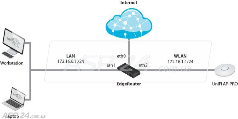 Схема сети.