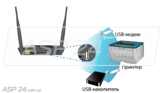 Рис. 3. Подключение к роутерам DIR-825/AC и DIR-825/ACF модема 3G/LTE