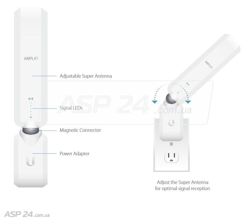 Структура расширителей AmpliFi