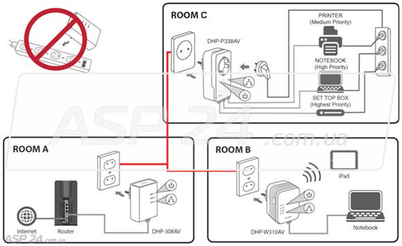 схема раздачи интернета из помещения А в В и С.