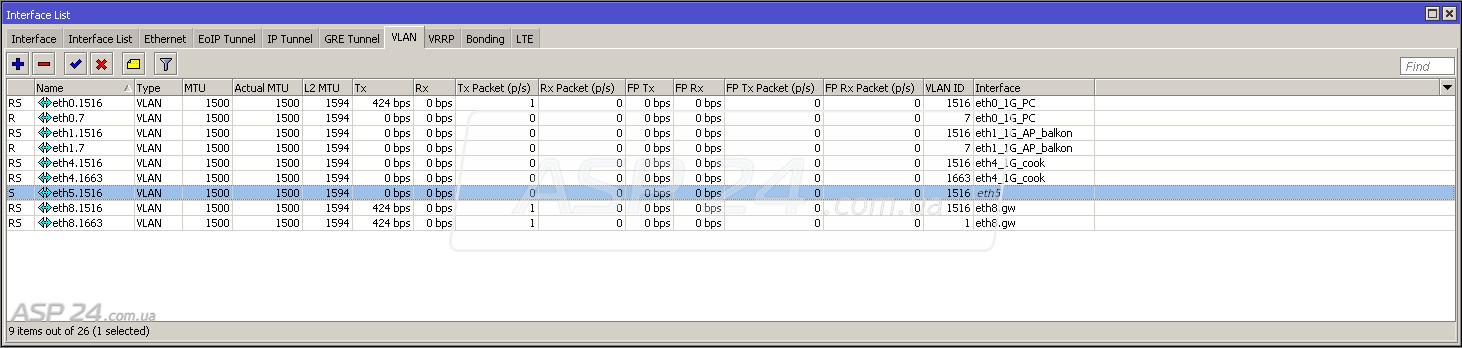 Рис. 1. Порты к которым подключены точки доступа.