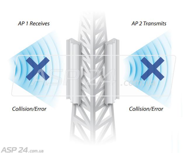 Рис. 6. Не следует одновременно задействовать точки с GPS-синхронизацией.