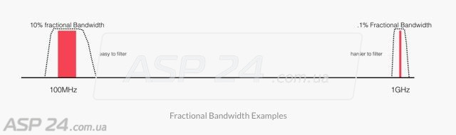 Рис. 3. Фильтруем канал шириной 40 МГц.