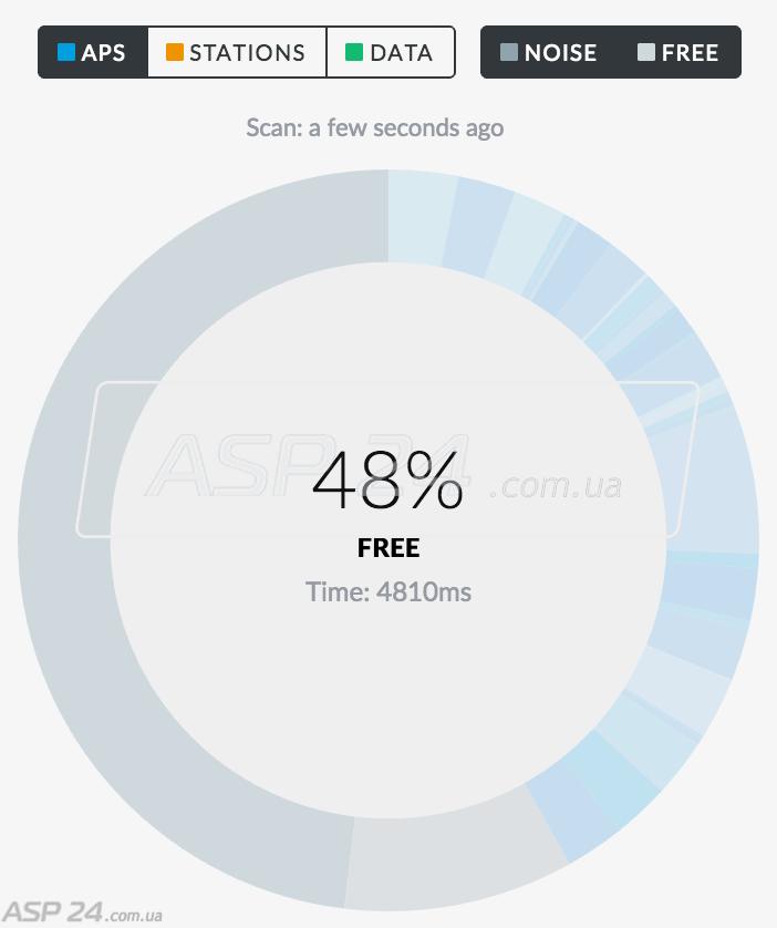 Рис. 6. 48% эфирного времени.