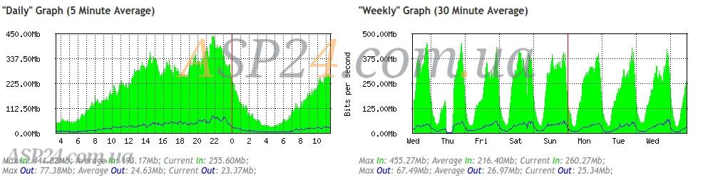 Графики нагрузки за день и за неделю