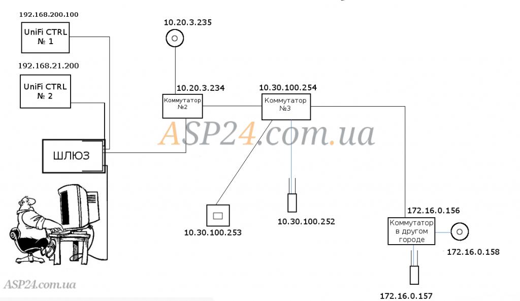 Подключение удаленных точек доступа к контроллерам