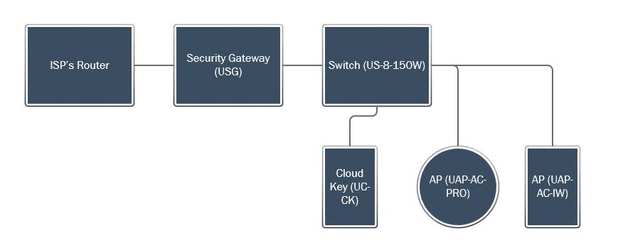 Предварительная схема сети