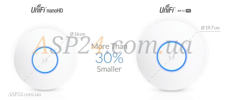 UniFi nanoHD на 30% меньше  других