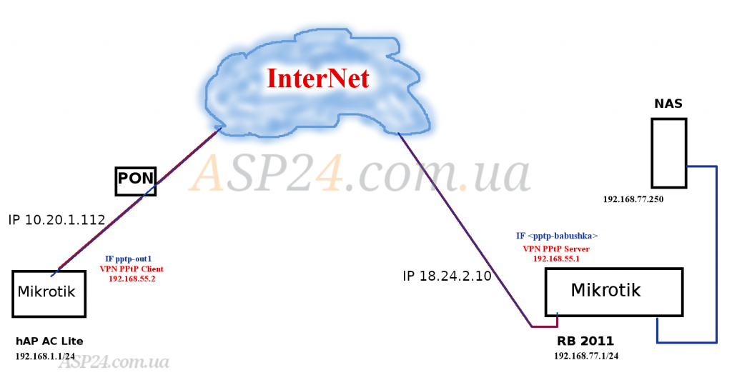 Карта сети