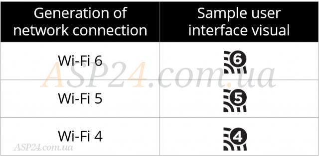 Новые названия стандартов Wi-Fi