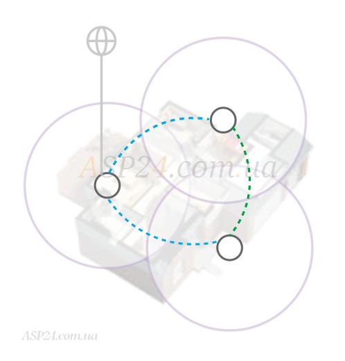 Роутери, об'єднані в одну мережу