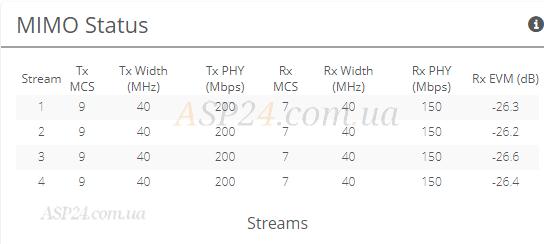 MIMO Status Stream