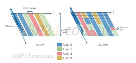 Різниця OFDM та OFDMA