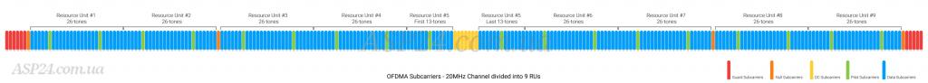 OFDMA субнесучої на каналі 20 MГц