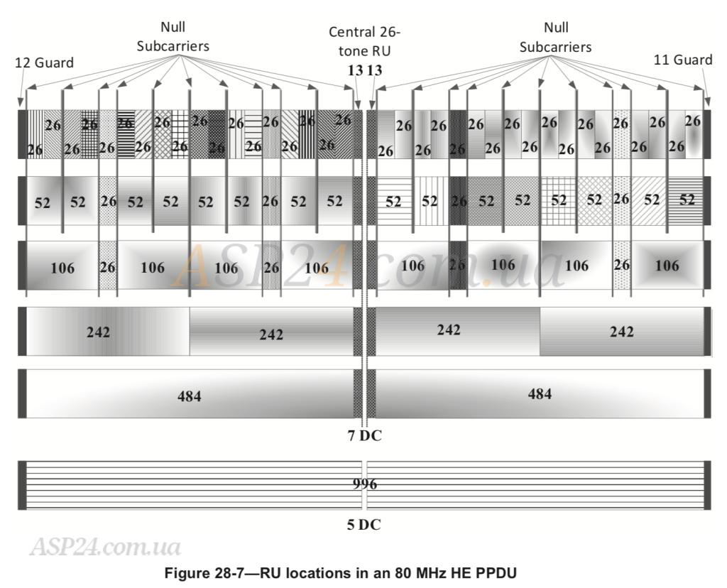 Структури субнесучих для каналів різної ширини