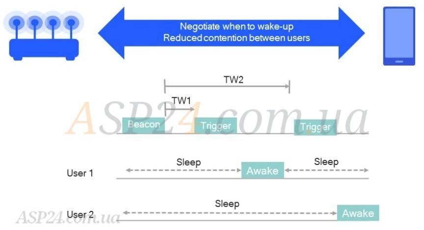 Діаграмма роботи TWT