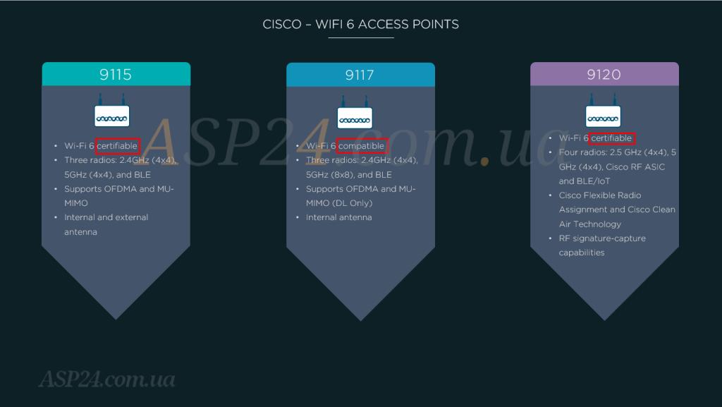 Сisco WiFi 6 WAPs
