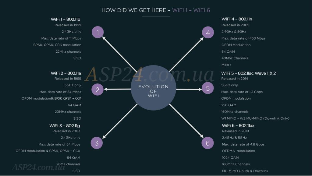 Еволюція  Wi-Fi