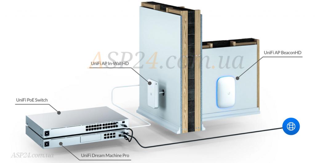 Стильний UniFi Dream Machine Beacon (UDM-B) в інтер'єрі