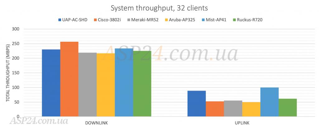 Дані про пропускну здатність з 32 клієнтами