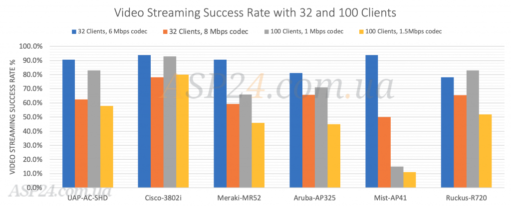 Дані про продуктивність потокового відео