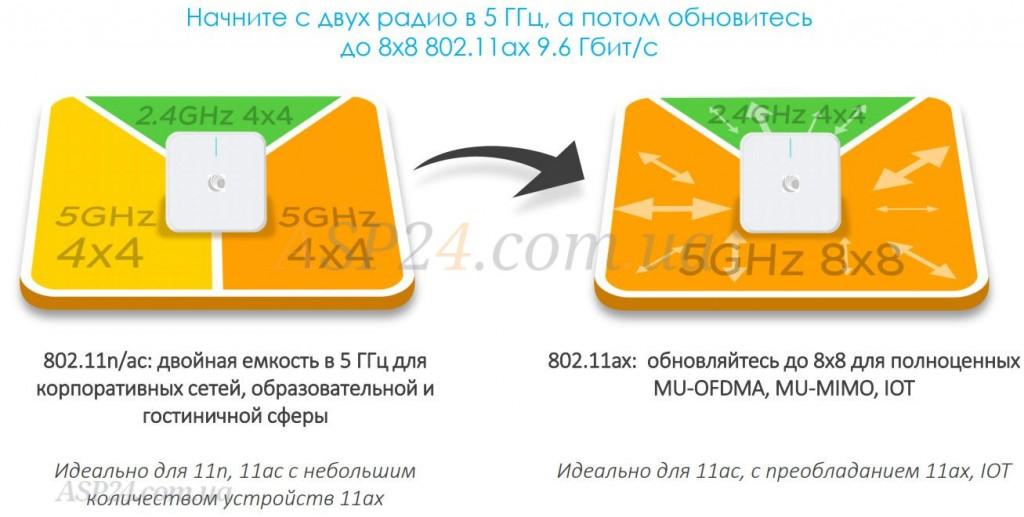 Cambium ТД XV3-8 – идеальный переход с 5 до 6 Wi-Fi