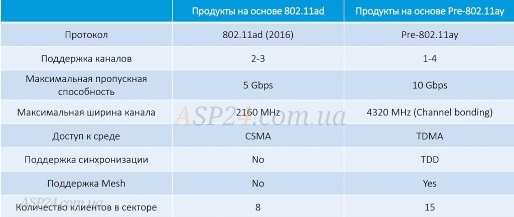 Сравнение стандартов на 60 ГГц