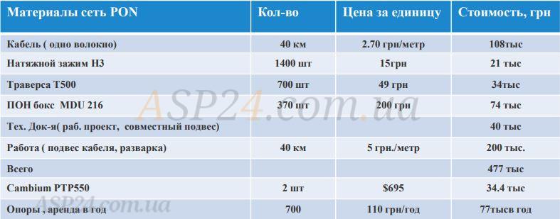 Затраты на строительство сети PON