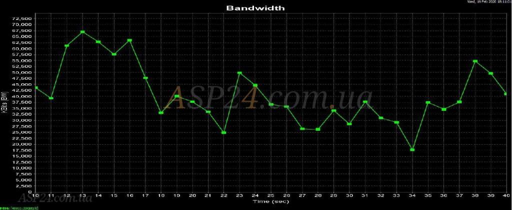 График  Archer C6 Bandwidth