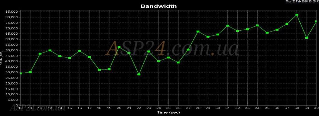 hAP ac² Bandwidth