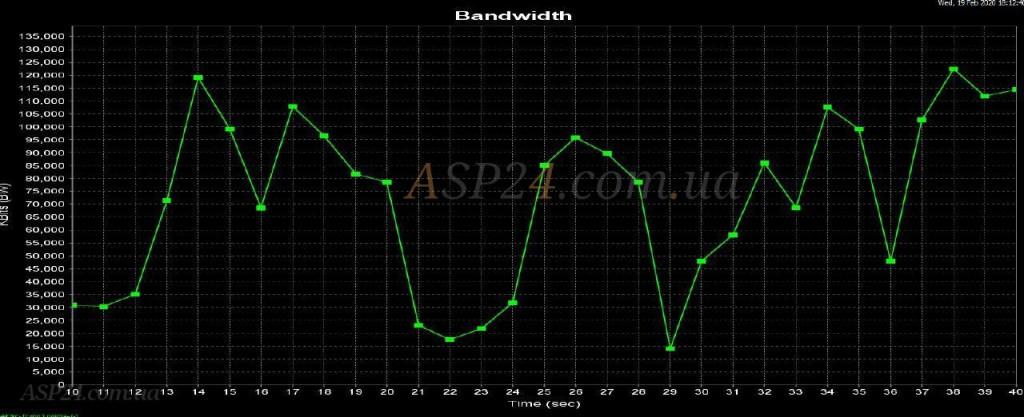 Edimax BR-6478AC V3 Bandwidth
