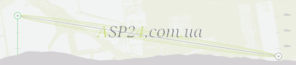 Профиль трассы, расстояние 2,2 км