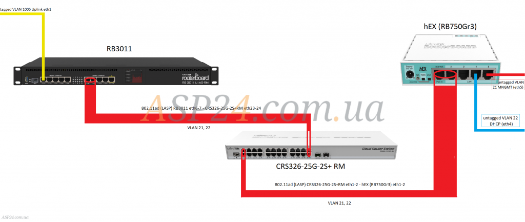 Схема Bonding 802.11ad (LASP)