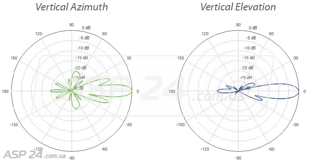 Диаграммы направленновсти для антенны Ubiquiti NanoBeam M