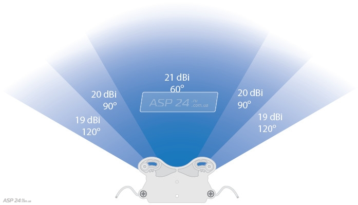 Ubiquiti Airmax Titanium Sector. Adjustable Beamwidth
