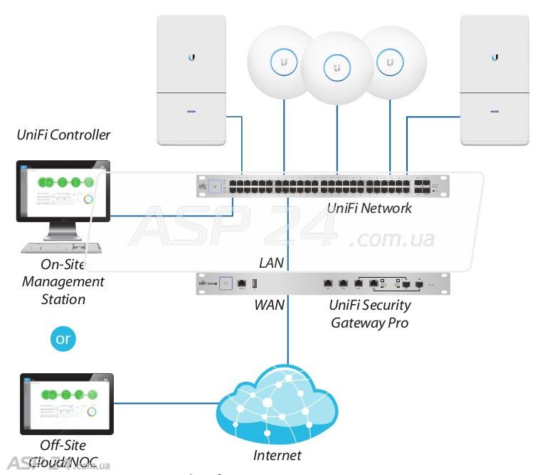 Купить Ubiquiti Unifi Security Gateway Usg Pro 4